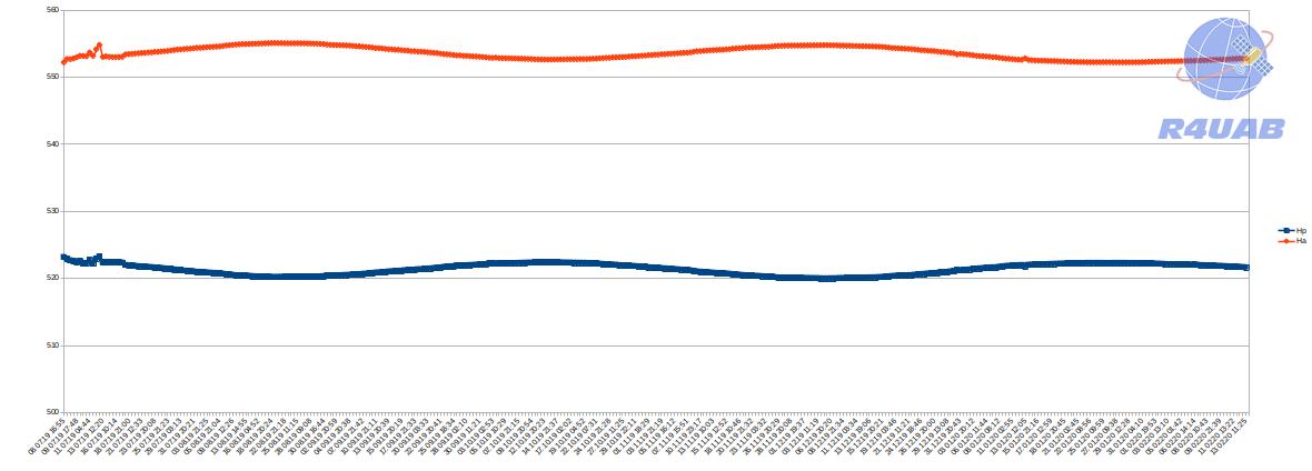 График изменения Перигея и Апогея орбиты спутника MOMENTUS-X1