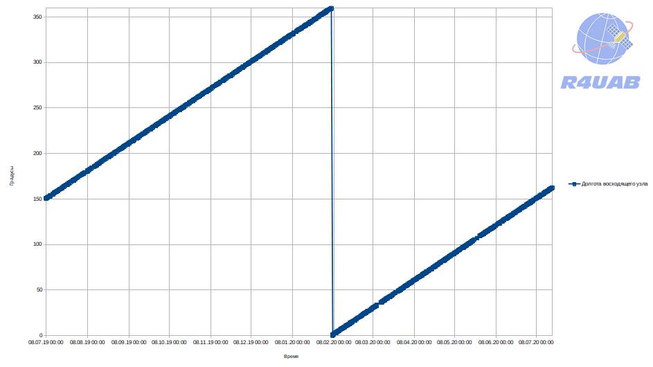 График изменения долготы восходящего узла орбиты спутника MOMENTUS-X1
